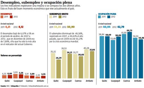 (Análisis) Políticas públicas reducen el desempleo en seis años